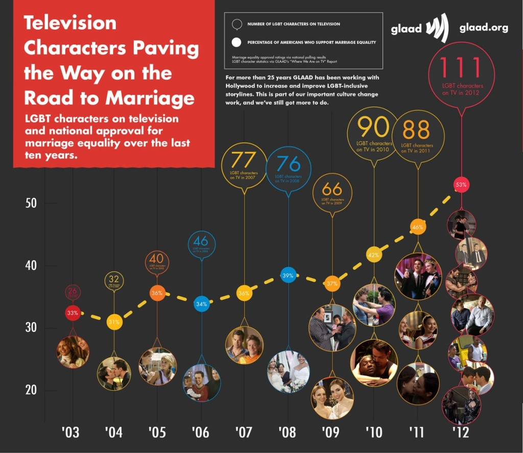 GLAAD_TV_Marriage_enlarge_0