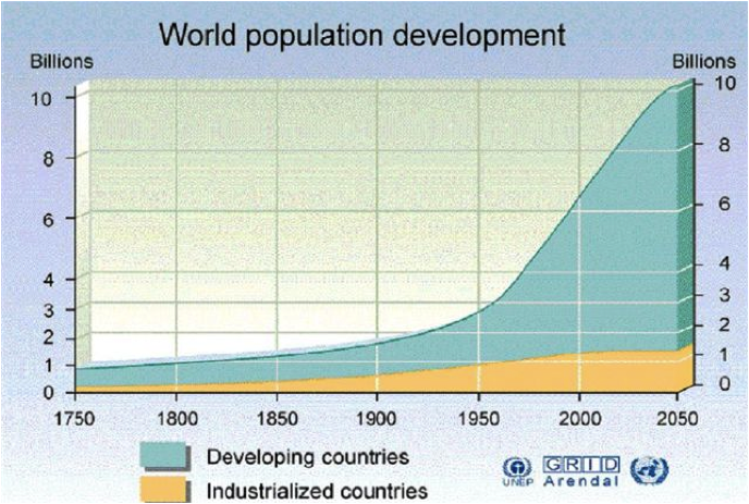 Unsustainable world population growth – notice that up until 1950, East and West are similar, and then diverge.