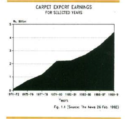 carpetexportearnings