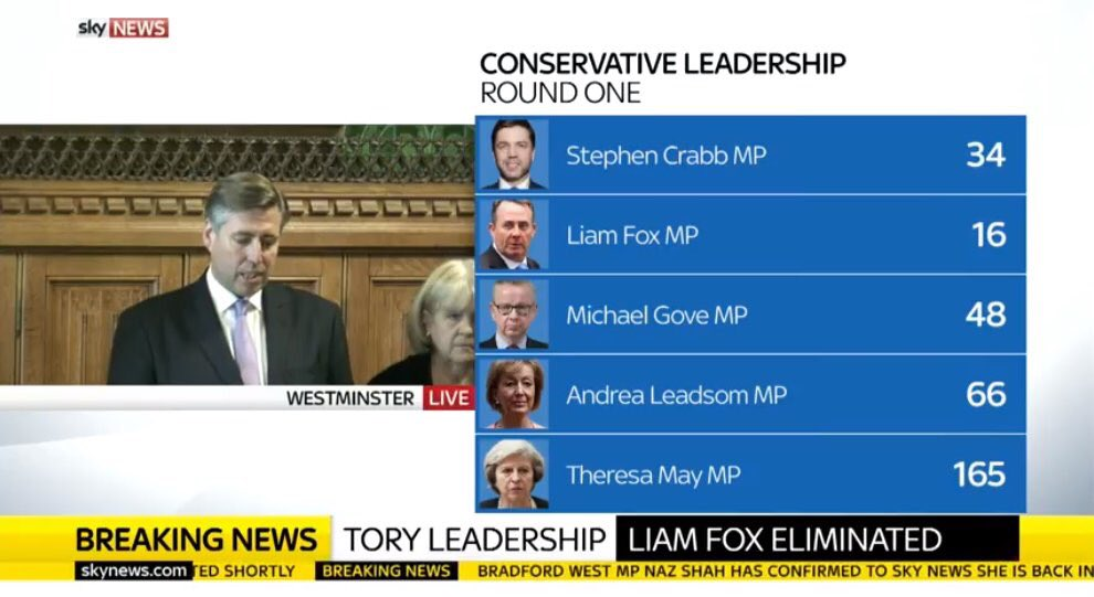 Four candidates left with Theresa May leading the pack